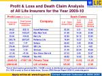 profit loss and death claim analysis of all life insurers for the year 2009 101