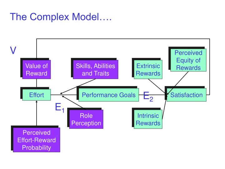 The Complex Model….