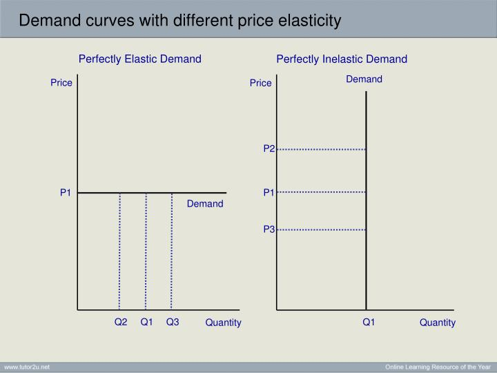 price elasticity of demand in uae Top five factors affecting oil prices in 2015  elasticity of demand  geopolitical flashpoints have had much less of an effect on the price of crude.