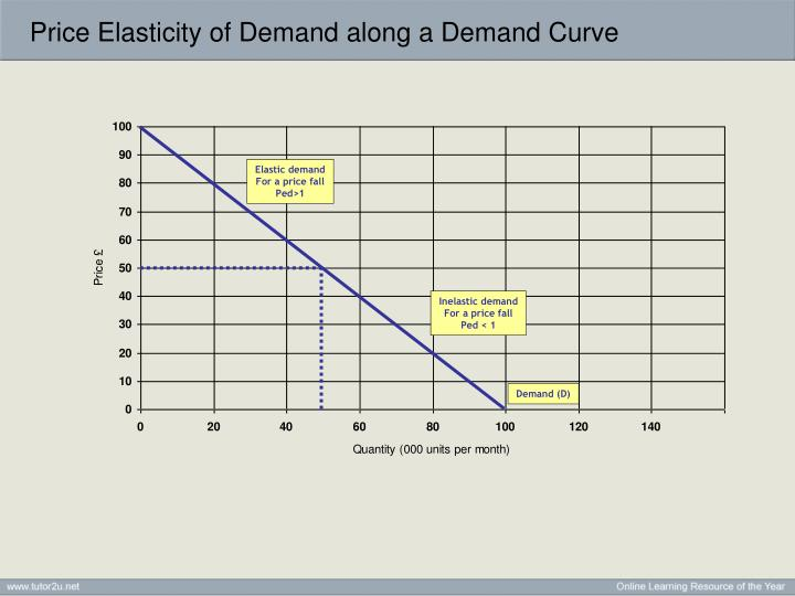 price elasticity of demand if demand Elastic demand is when the percentage change in the quantity demanded exceeds the percentage change in price that makes the ratio more than one for example, say the quantity demanded rose 10 percent when the price fell 5 percent.