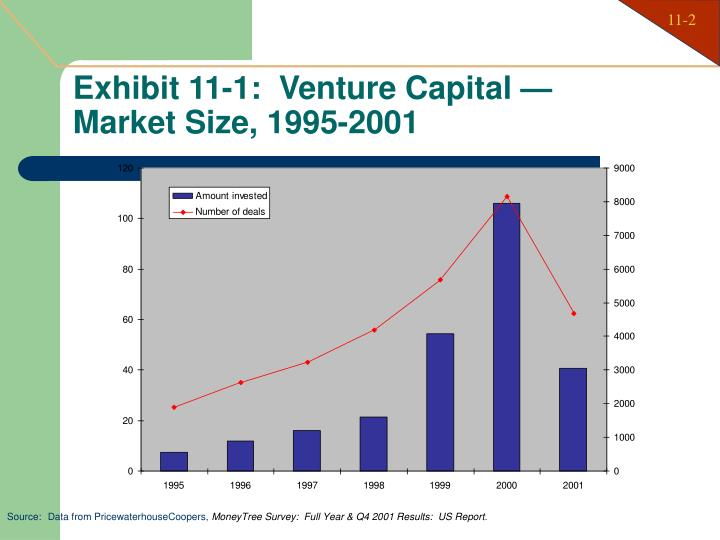 Exhibit 11 1 venture capital market size 1995 2001