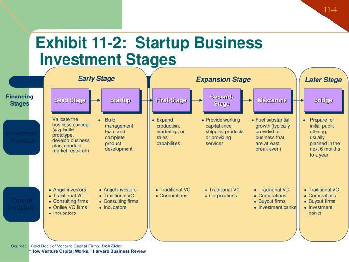 Exhibit 11-2:  Startup Business