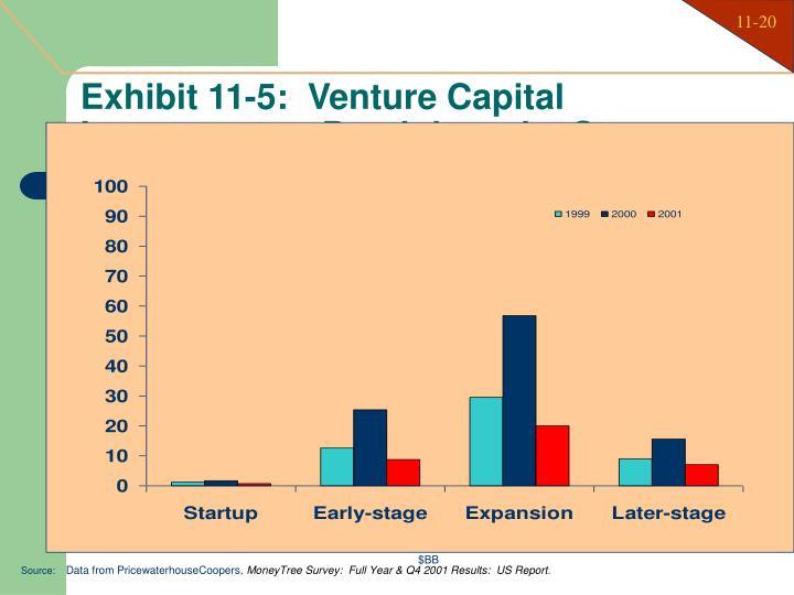 Exhibit 11-5:  Venture Capital