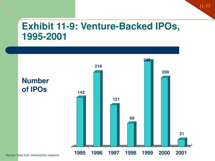 Exhibit 11-9: Venture-Backed IPOs,