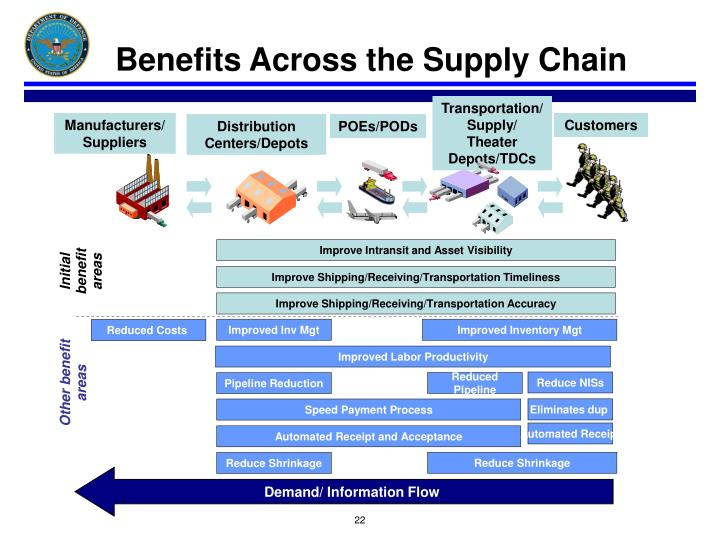 Benefits Across the Supply Chain