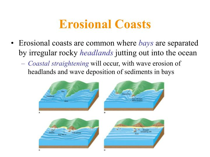 Erosional Coasts