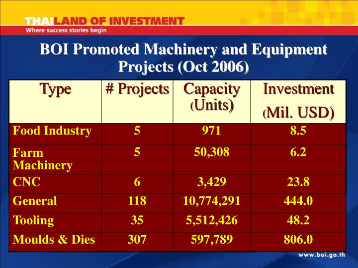 BOI Promoted Machinery and Equipment Projects (Oct 2006)