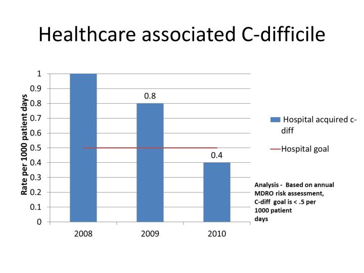 Healthcare associated C-difficile