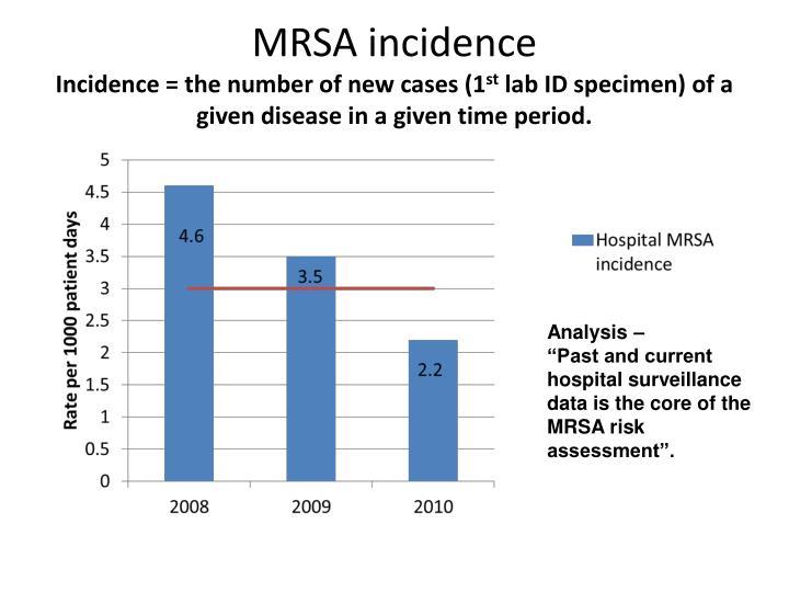 MRSA incidence