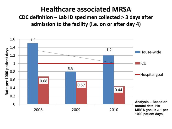 Healthcare associated MRSA
