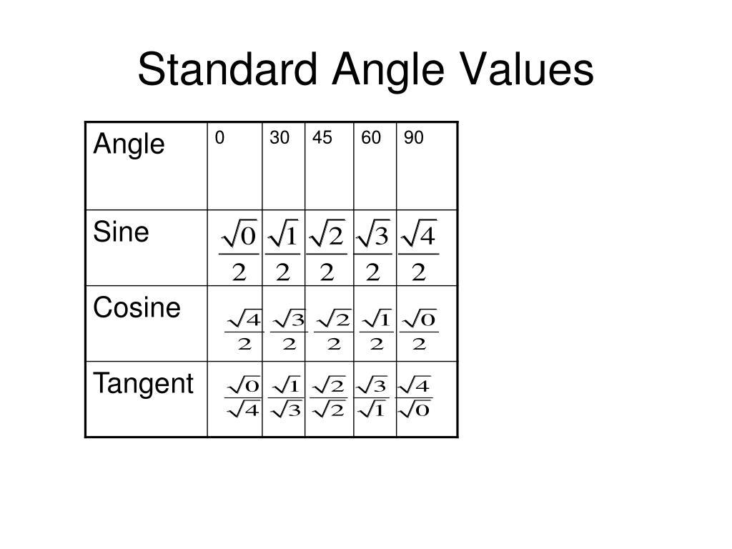 Standard Angle Values