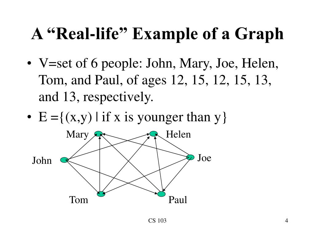 "A ""Real-life"" Example of a Graph"