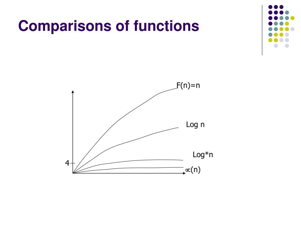 PPT - Union By Rank Ackermann's Function Graph Algorithms