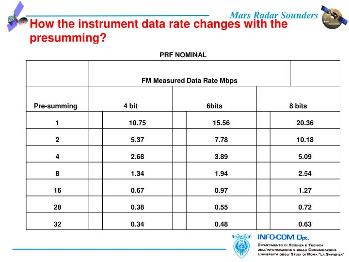 How the instrument data rate changes with the presumming?
