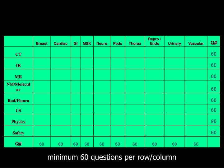 minimum 60 questions per row/column