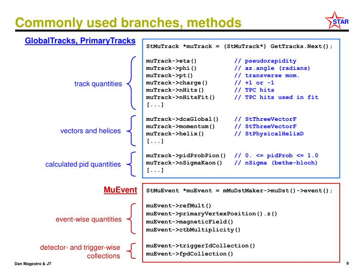 Commonly used branches, methods
