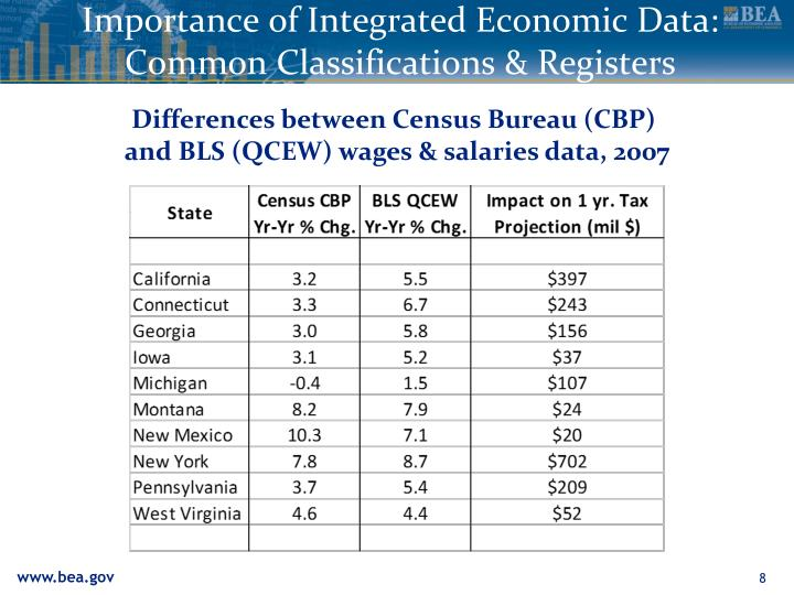 Importance of Integrated Economic Data: Common Classifications & Registers