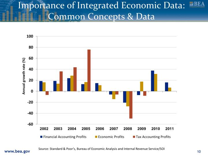 Importance of Integrated Economic Data: Common Concepts & Data