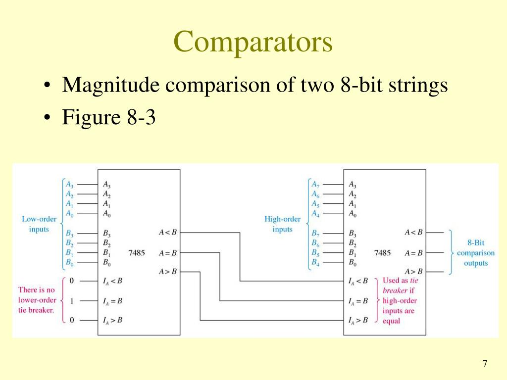 comparators3-l  Bit Magnitude Comparator Logic Diagram on 4-bit comparator, 1 bit comparator, 16 bit comparator,