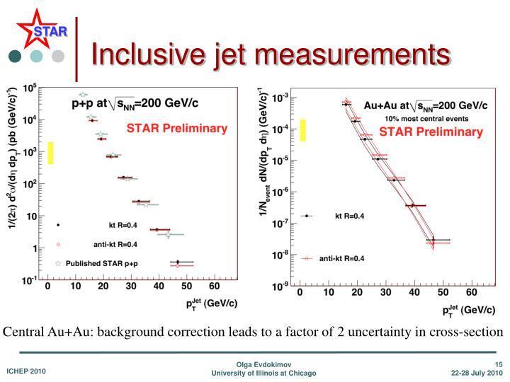 Inclusive jet measurements