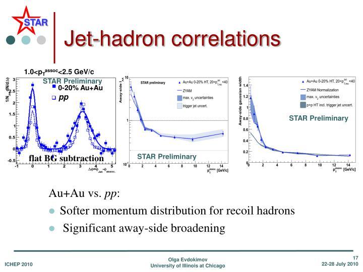 Jet-hadron correlations