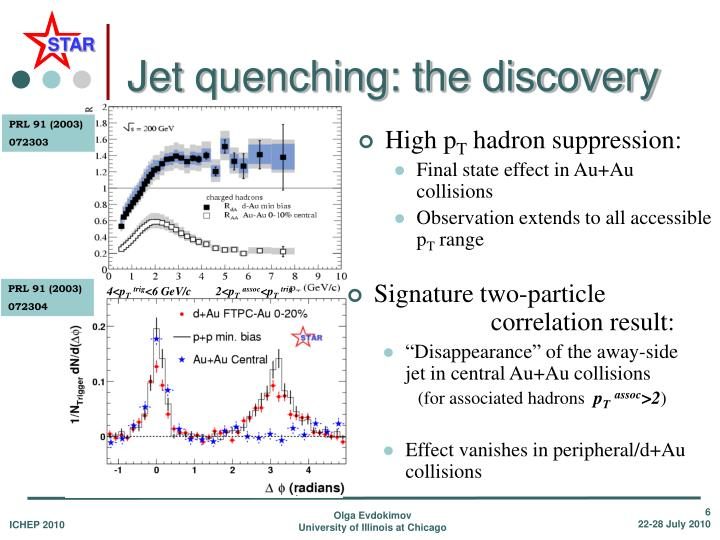 Jet quenching: the discovery