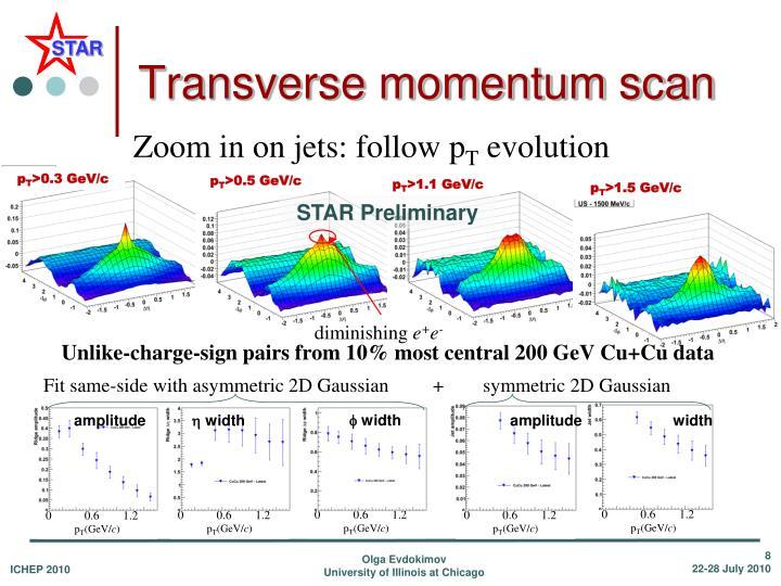 Transverse momentum scan