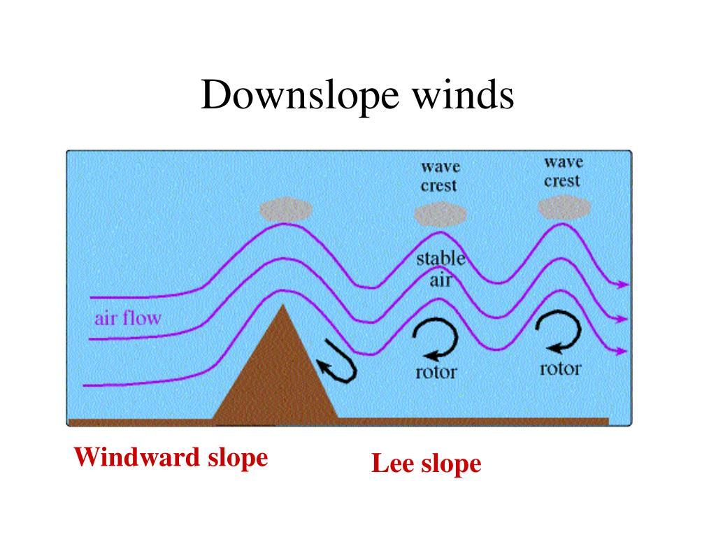 Downslope winds