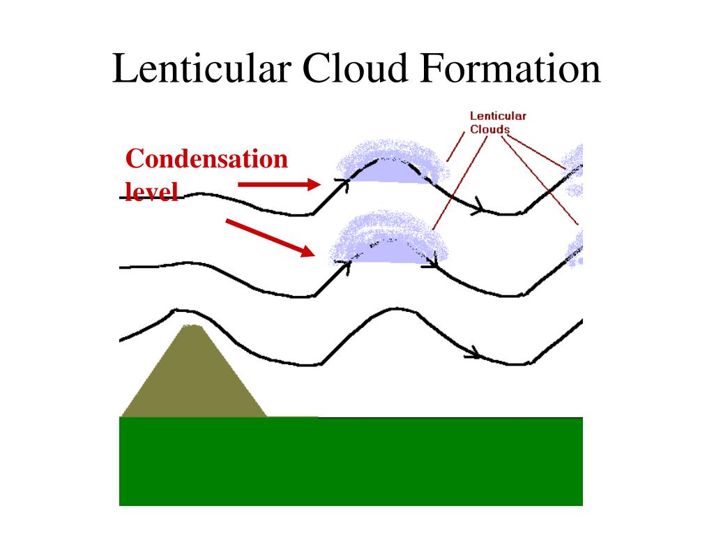 Lenticular Cloud Formation Overview