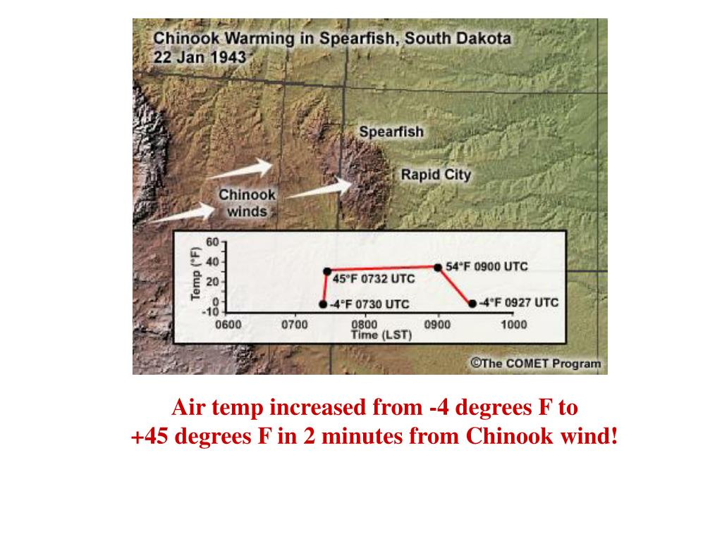 Air temp increased from -4 degrees F to