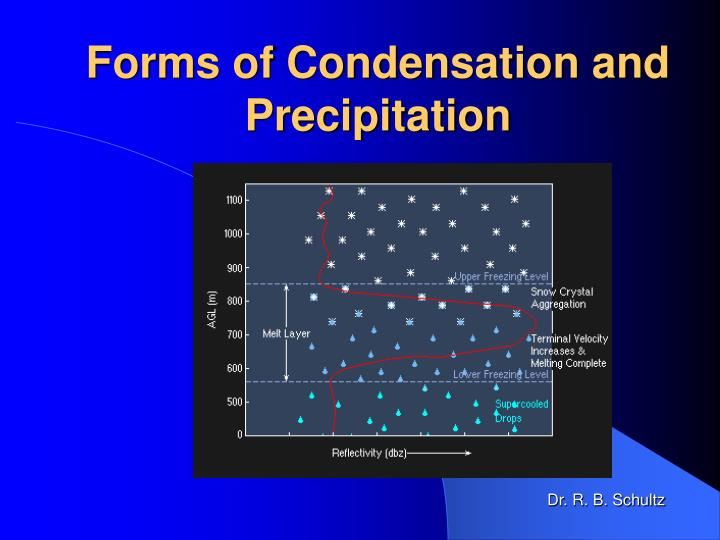 forms of condensation and precipitation n.