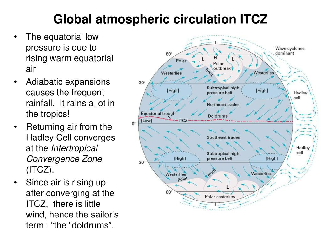 Global atmospheric circulation ITCZ