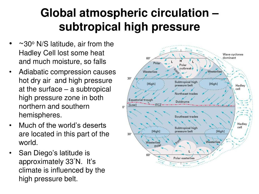 Global atmospheric circulation – subtropical high pressure