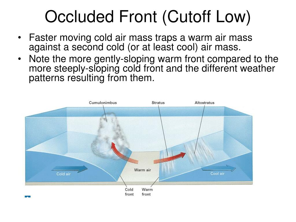 Occluded Front (Cutoff Low)