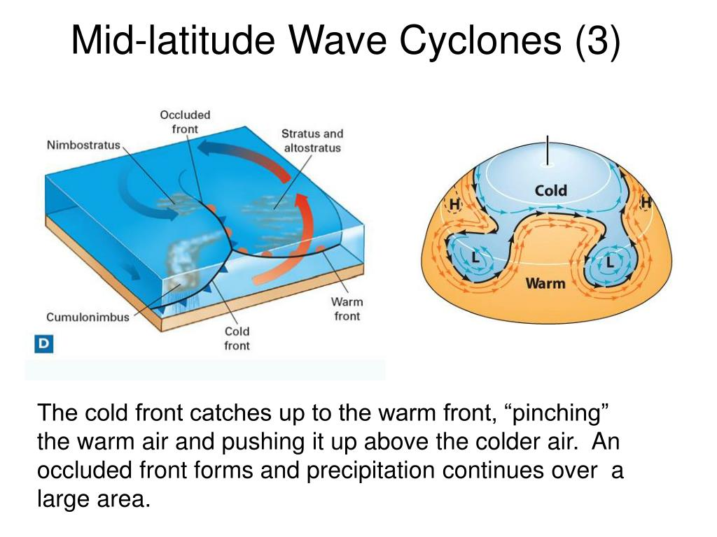 Mid-latitude Wave Cyclones (3)