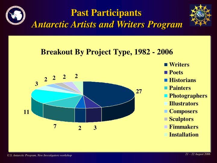 Past Participants
