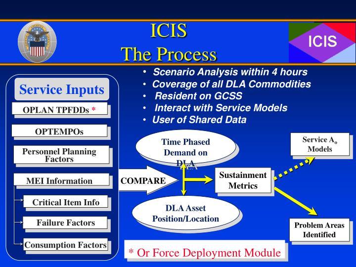Icis the process