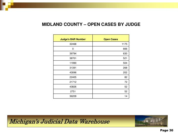 MIDLAND COUNTY – OPEN CASES BY JUDGE