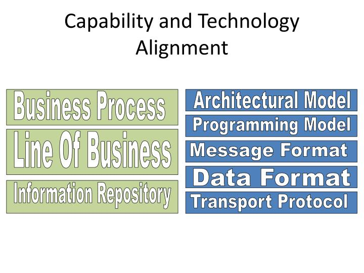 Capability and Technology Alignment
