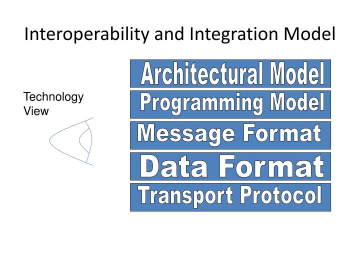 Interoperability and Integration Model