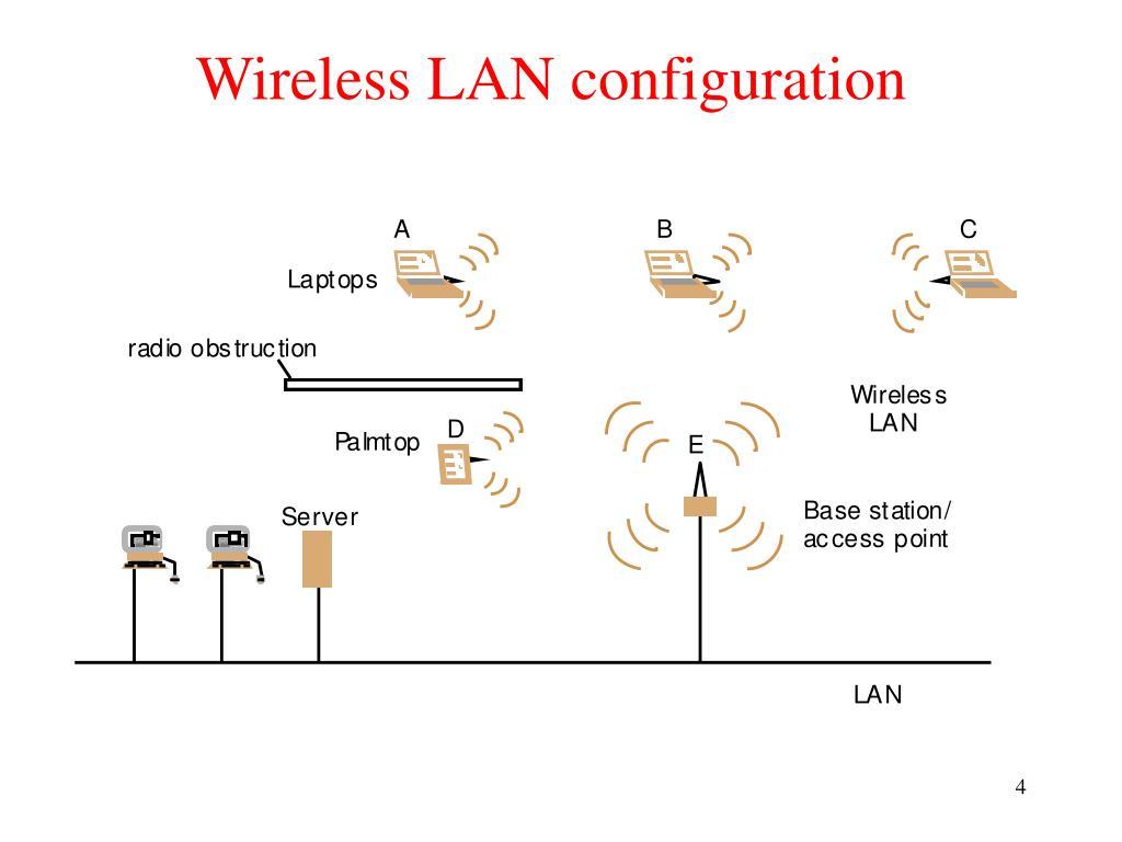 Wireless LAN configuration