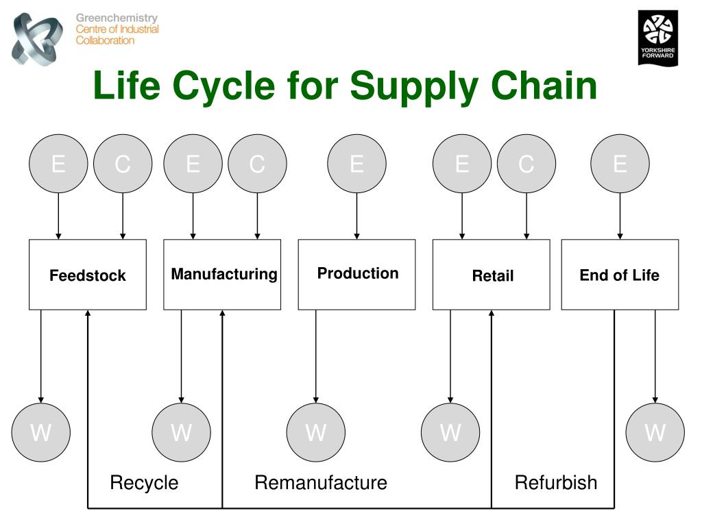 Life Cycle for Supply Chain