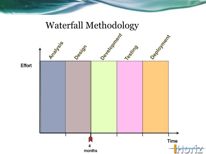 Ppt an agile accounting model key to enterprise agile for Waterfall development