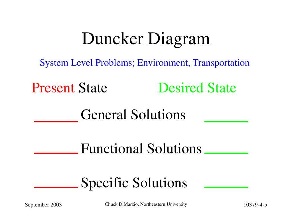 PPT - The Design Process: Problem Formulation PowerPoint ...