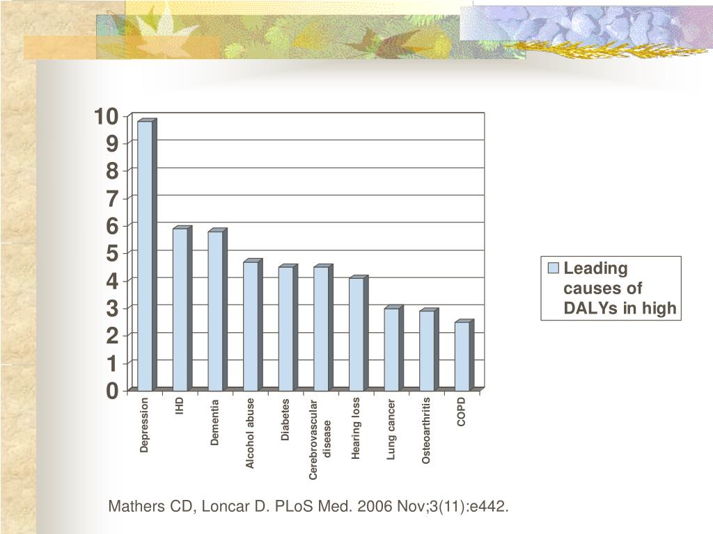 Mathers CD, Loncar D. PLoS Med. 2006 Nov;3(11):e442.