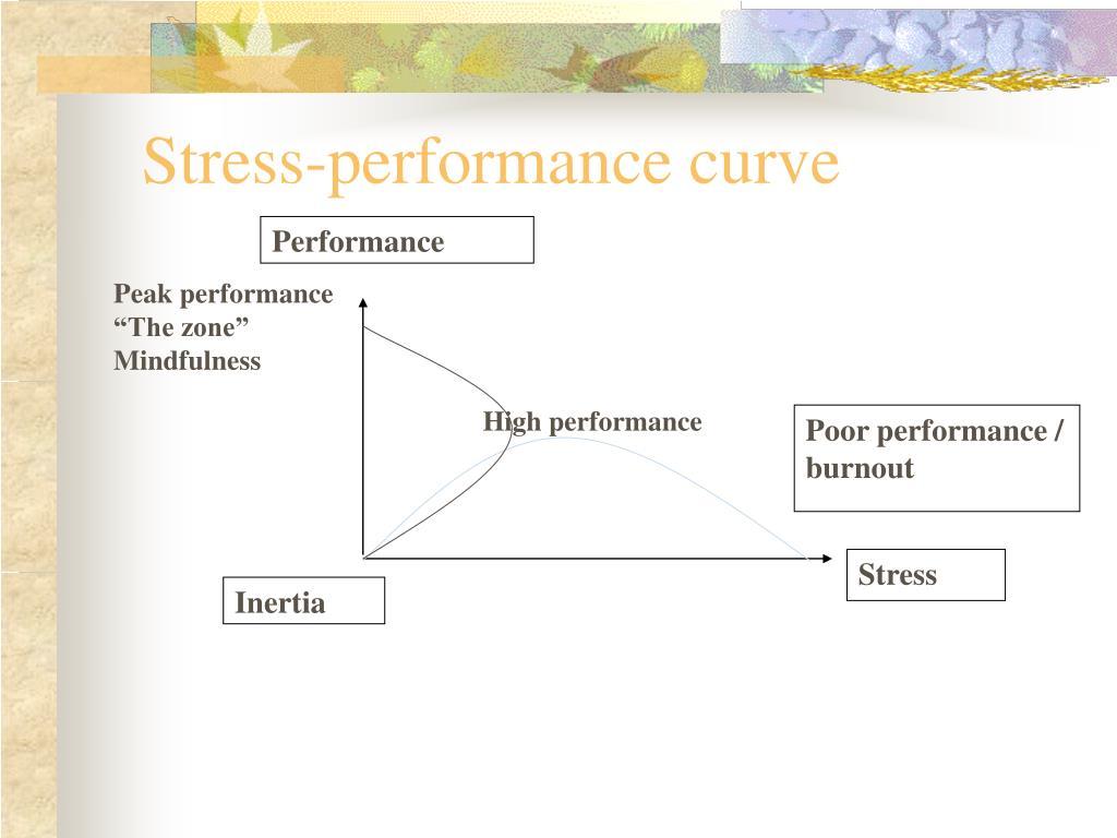 Stress-performance curve