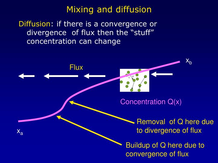Buildup of Q here due to convergence of flux