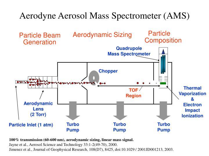 Aerodyne aerosol mass spectrometer ams