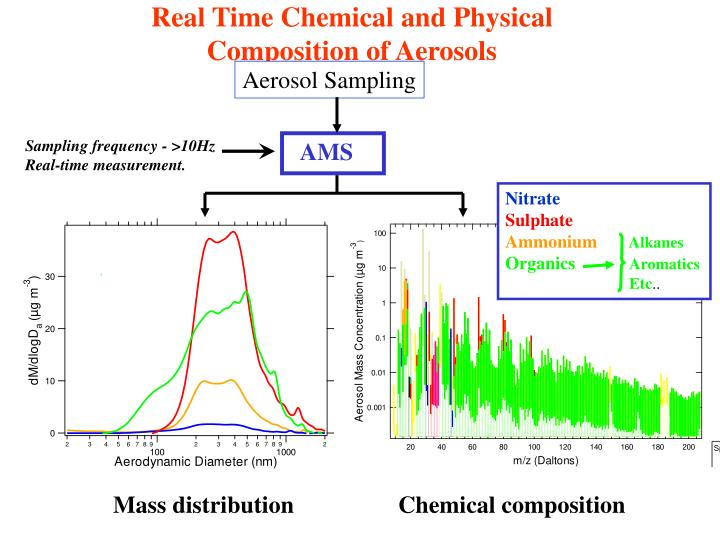 Real Time Chemical and Physical Composition of Aerosols
