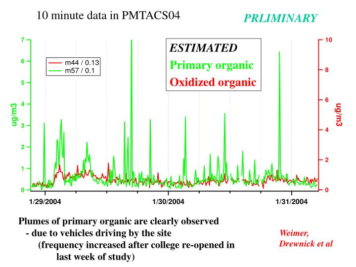 10 minute data in PMTACS04